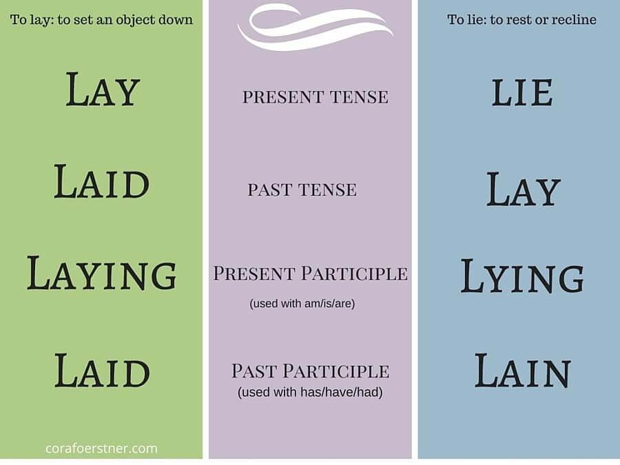lay lie grammar cheat sheet